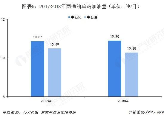 图表9:2017-2018年两桶油单站加油量(单位:吨/日)
