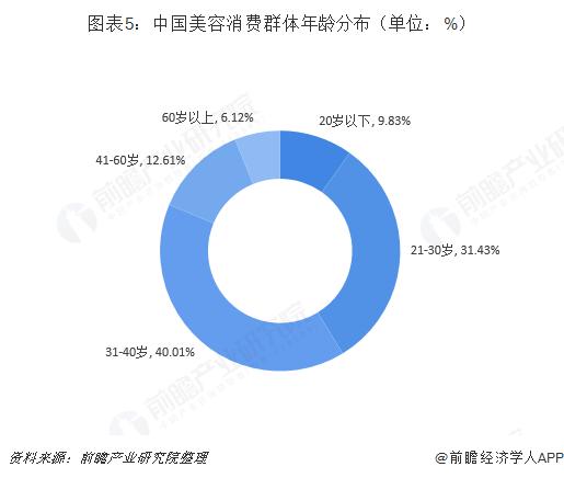 图表5:中国美容消费群体年龄分布(单位:%)