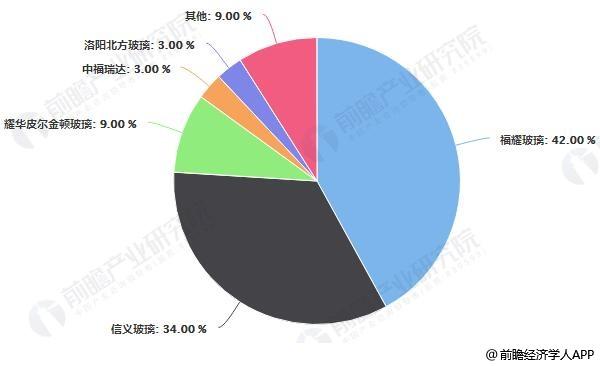 中国汽车玻璃行业主要企业市场份额占比统计情况