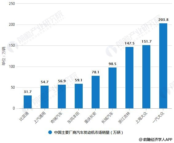 2018年中国主要厂商汽车发动机市场销量统计情况