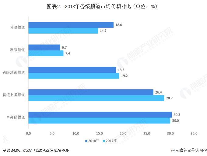 图表2:2018年各级频道市场份额对比(单位:%)