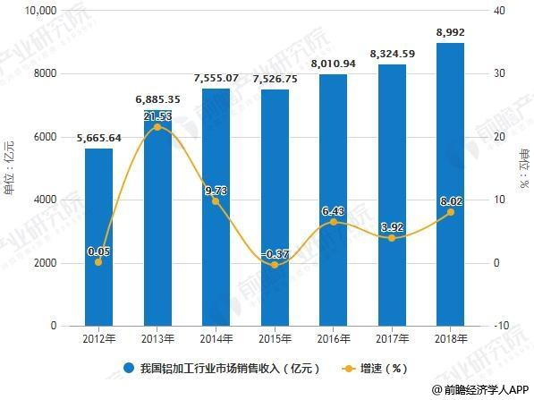 2012-2018年我国铝加工行业市场销售收入统计及增长情况预测