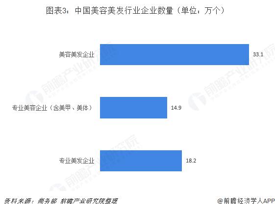图表3:中国美容美发行业企业数量(单位:万个)