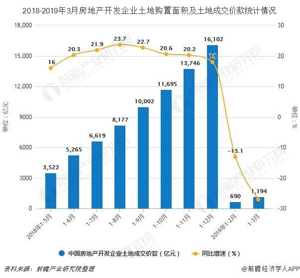 2018-2019年3月房地产开发企业土地购置面积及土地成交价款统计情况