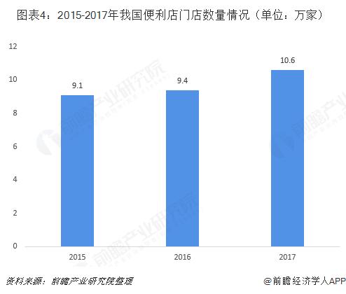 图表4:2015-2017年我国便利店门店数量情况(单位:万家)