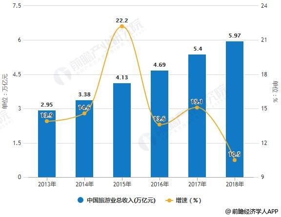 2013-2018年中国旅游业总收入统计及增长情况