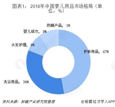 图表1: 2018年中国婴儿用品市场格局(单位:%)