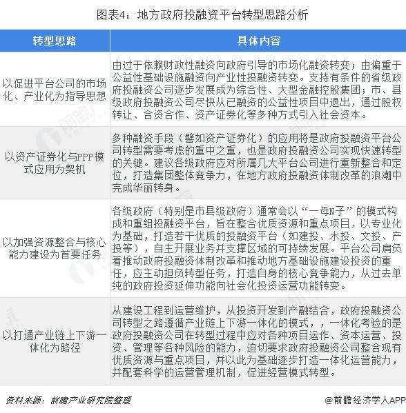 图表4:地方政府投融资平台转型思路分析