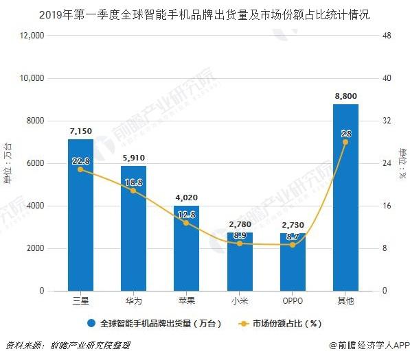 2019年第一季度全球智能手机品牌出货量及市场份额占比统计情况