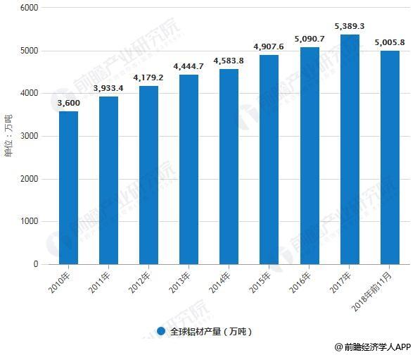 2010-2018年前11月全球铝材产量统计及增长情况