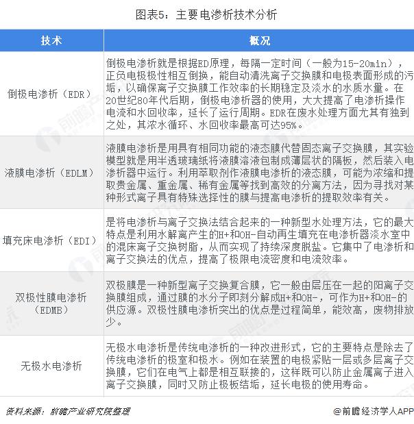 图表5:主要电渗析技术分析