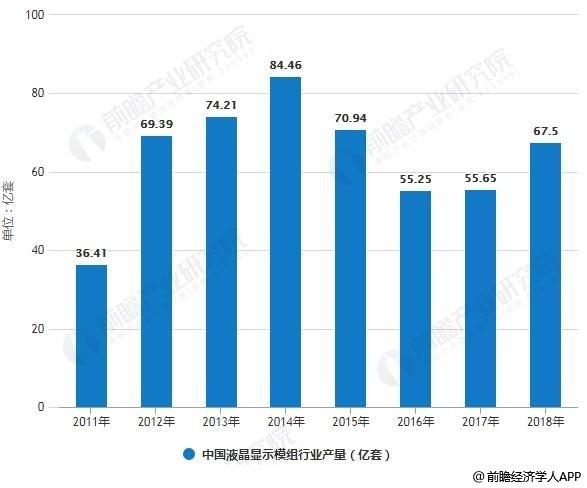 2011-2018年中国液晶显示模组行业产量统计情况