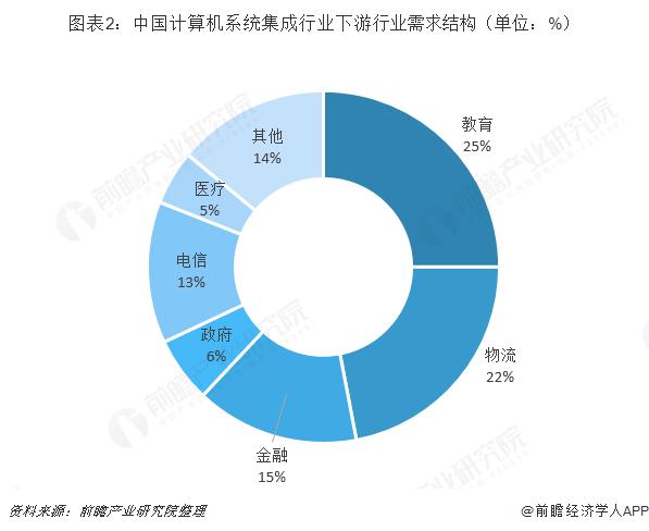 图表2:中国计算机系统集成行业下游行业需求结构(单位:%)