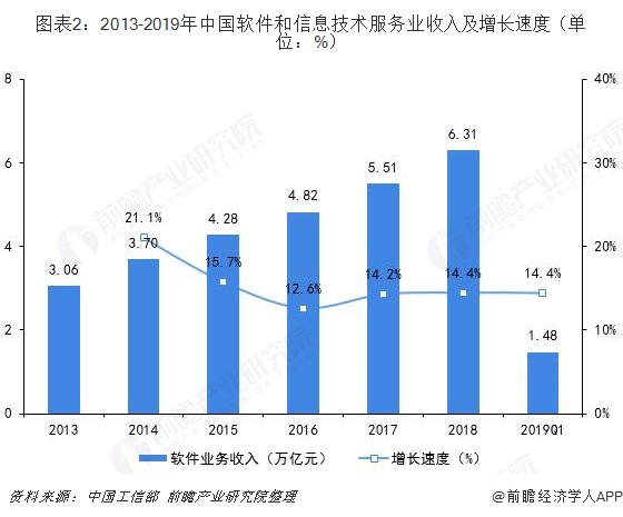 图表2:2013-2019年中国软件和信息技术服务业收入及增长速度(单位:%)