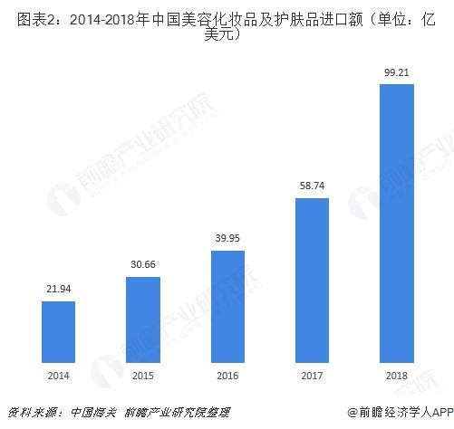 图表2:2014-2018年中国美容化妆品及护肤品进口额(单位:亿美元)