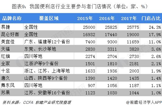 图表9:我国便利店行业主要参与者门店情况(单位:家、%)