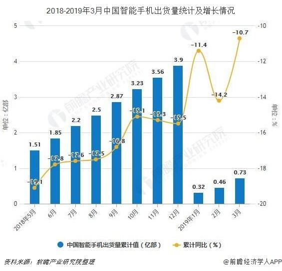 2018-2019年3月中国智能手机出货量统计及增长情况