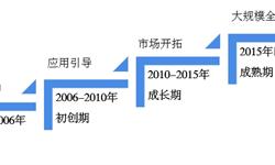 预见2019:《2019年中国RFID产业全景图谱》(附规模、发展现状、竞争、趋势等)