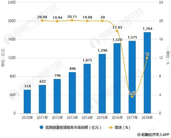 2010-2018年我国健康管理服务市场规模统计及增长情况