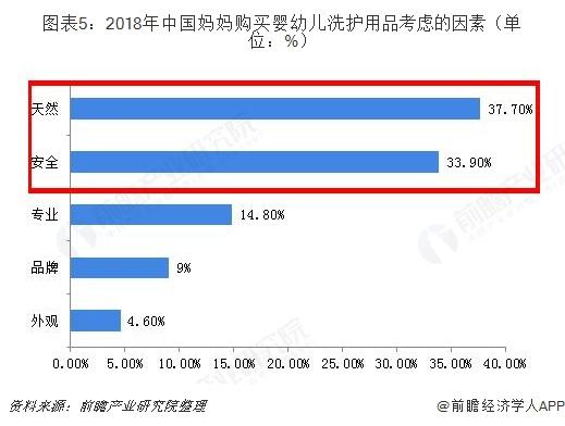 图表5:2018年中国妈妈购买婴幼儿洗护用品考虑的因素(单位:%)