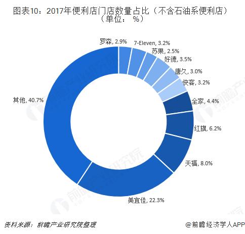 图表10:2017年便利店门店数量占比(不含石油系便利店)(单位: %)