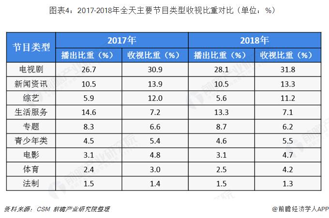图表4:2017-2018年全天主要节目类型收视比重对比(单位:%)