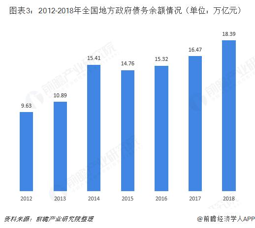 图表3:2012-2018年全国地方政府债务余额情况(单位:万亿元)