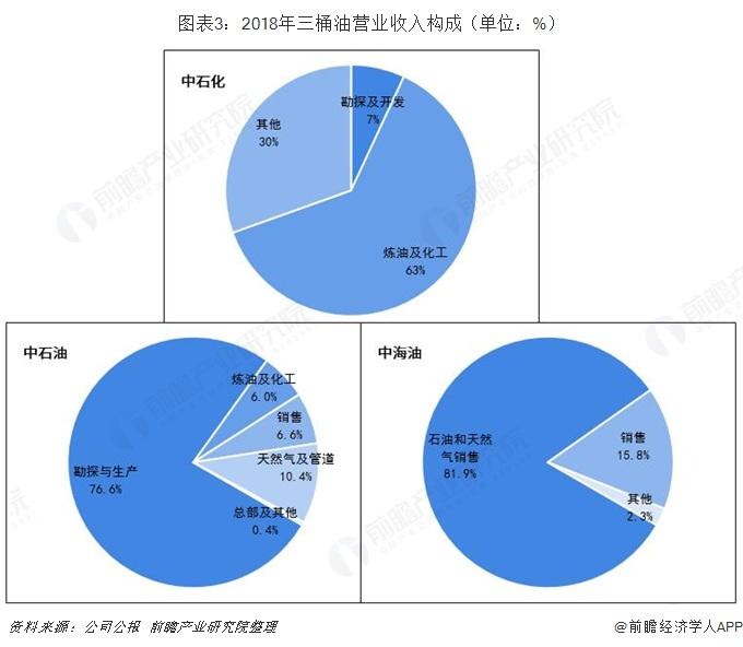 图表3:2018年三桶油营业收入构成(单位:%)