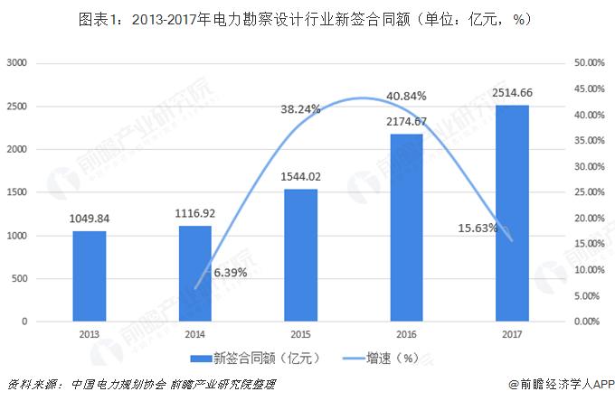 图表1:2013-2017年电力勘察设计行业新签合同额(单位:亿元,%)