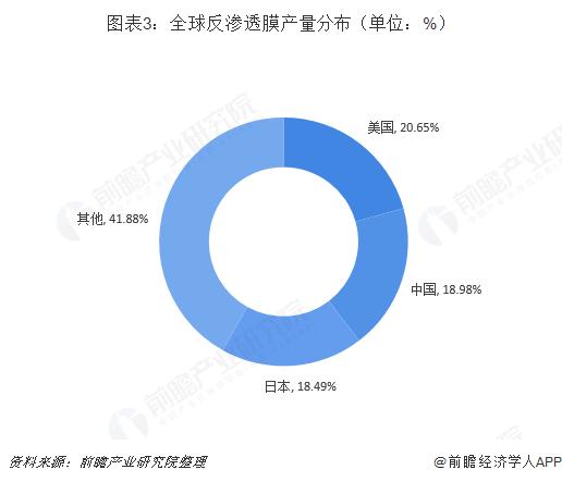 图表3:全球反渗透膜产量分布(单位:%)