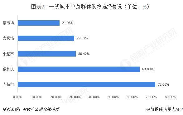 图表7:一线城市单身群体购物选择情况(单位:%)