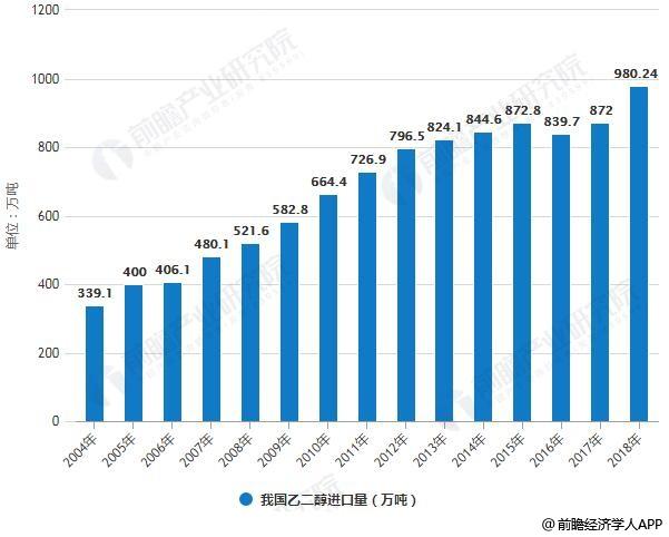 2004-2018年我国乙二醇进口量统计情况