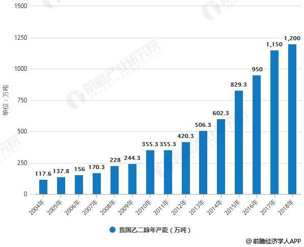 2004-2018年我国乙二醇年产能统计情况