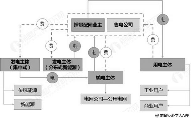 增量配电网运行模式分析情况