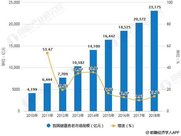 2010-2018年我国健康养老市场规模统计及增长情况