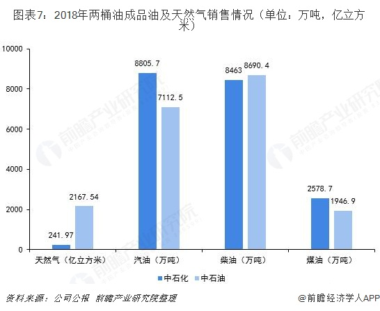 图表7:2018年两桶油成品油及天然气销售情况(单位:万吨,亿立方米)