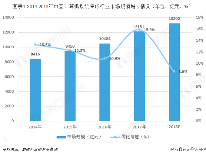 图表1:2014-2018年中国计算机系统集成行业市场规模增长情况(单位:亿元,%)