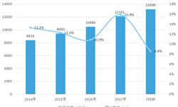 2018年中国计算机系统<em>集成</em>行业市场分析与发展趋势 系统集成商将依托下游政务云广阔需求实现快速成长【组图】