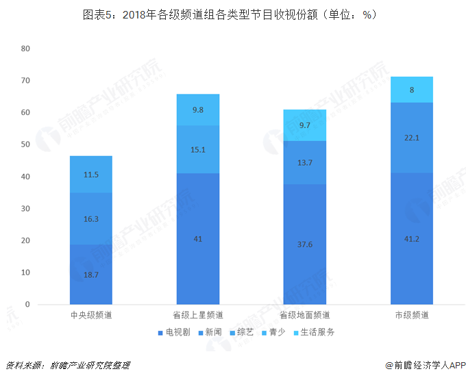 图表5:2018年各级频道组各类型节目收视份额(单位:%)