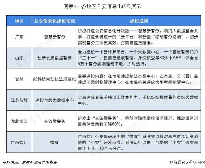图表4:各地区公安信息化成果展示