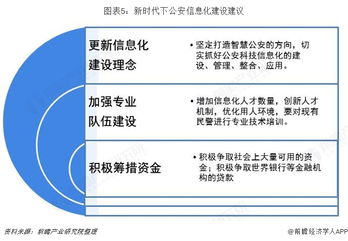 图表5:新时代下公安信息化建设建议