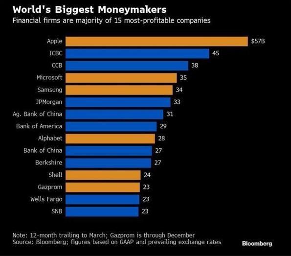 最赚钱公司榜单