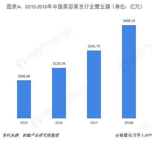 图表4:2015-2018年中国美容美发行业营业额(单位:亿元)