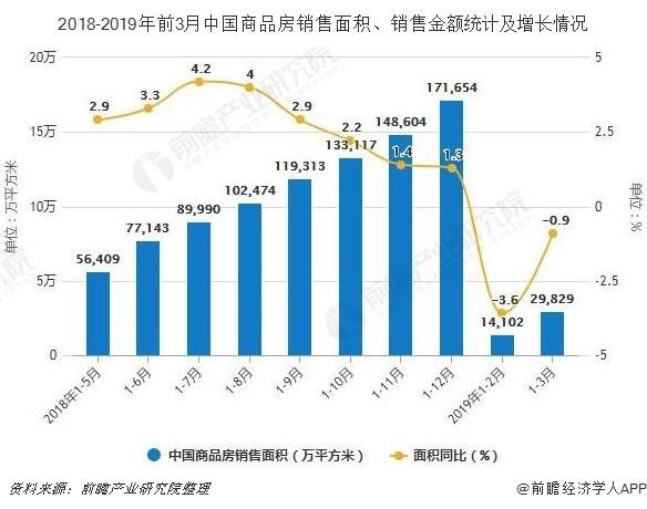 2018-2019年前3月中国商品房销售面积、销售金额统计及增长情况