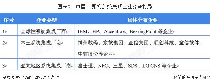 图表3:中国计算机系统集成企业竞争格局