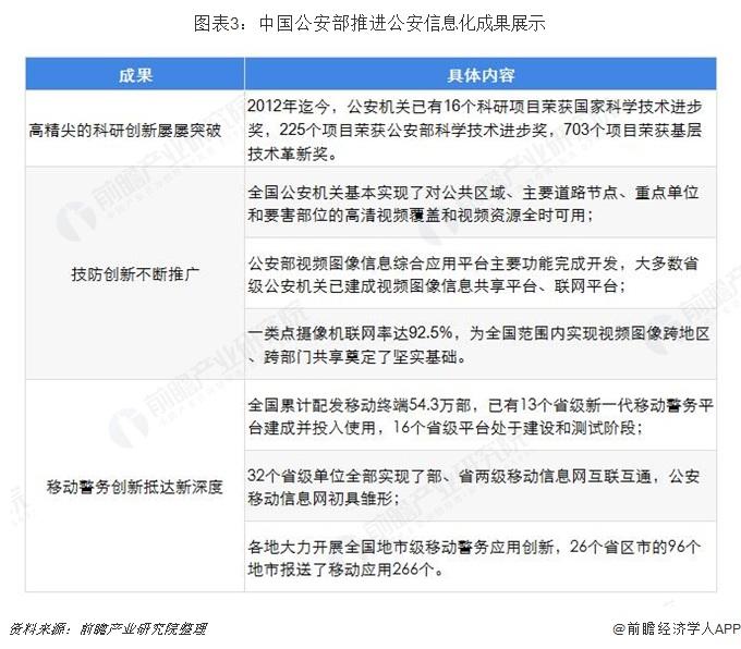 图表3:中国公安部推进公安信息化成果展示