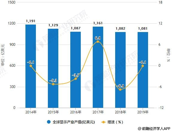 2014-2019年全球显示产业产值统计及增长情况预测