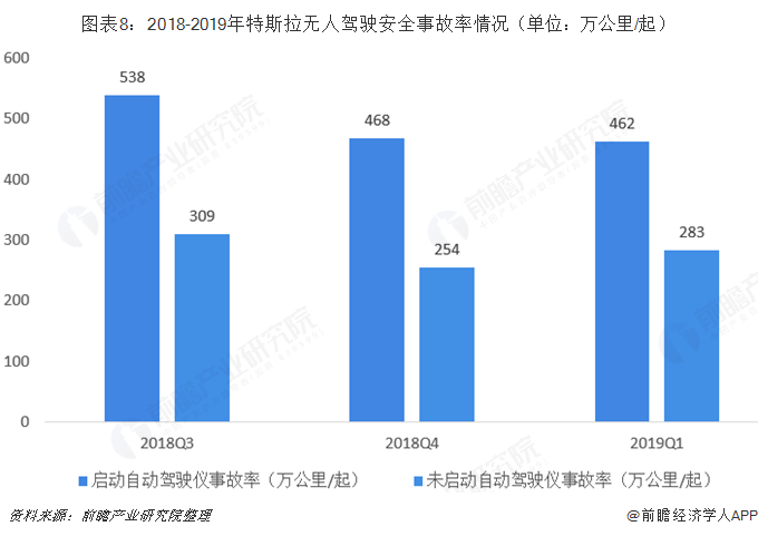 图表8:2018-2019年特斯拉无人驾驶安全事故率情况(单位:万公里/起)