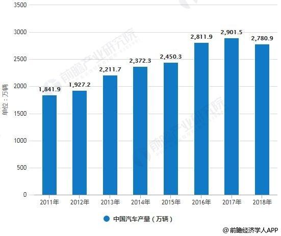 2011-2018年中国汽车产销量统计情况