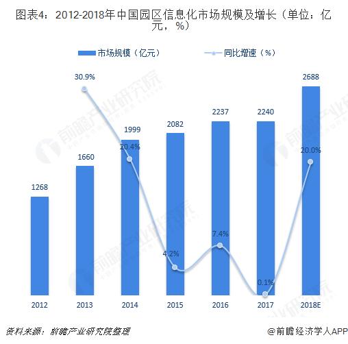 图表4:2012-2018年中国园区信息化市场规模及增长(单位:亿元,%)